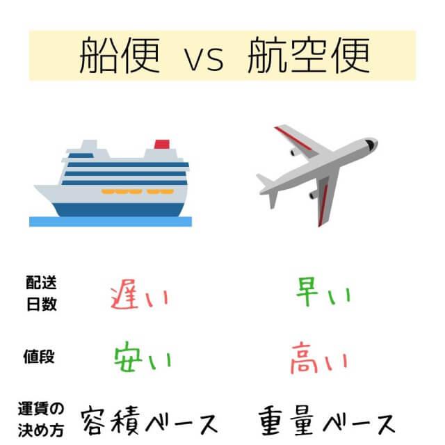 海外引っ越しでの船便と航空便の違い