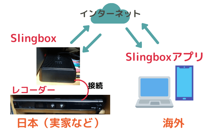 Slingboxの説明