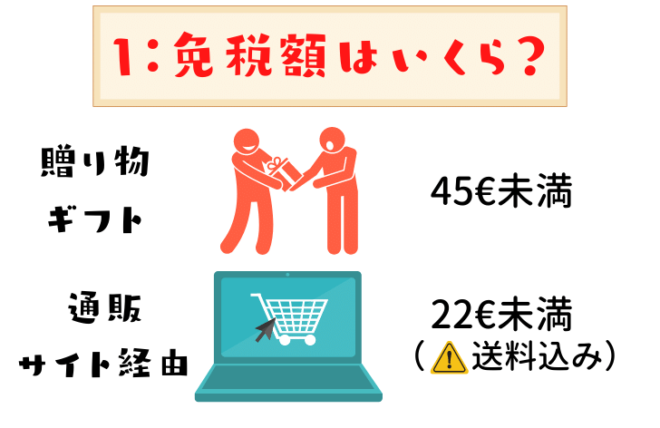 日本からドイツの荷物免税額はいくら?